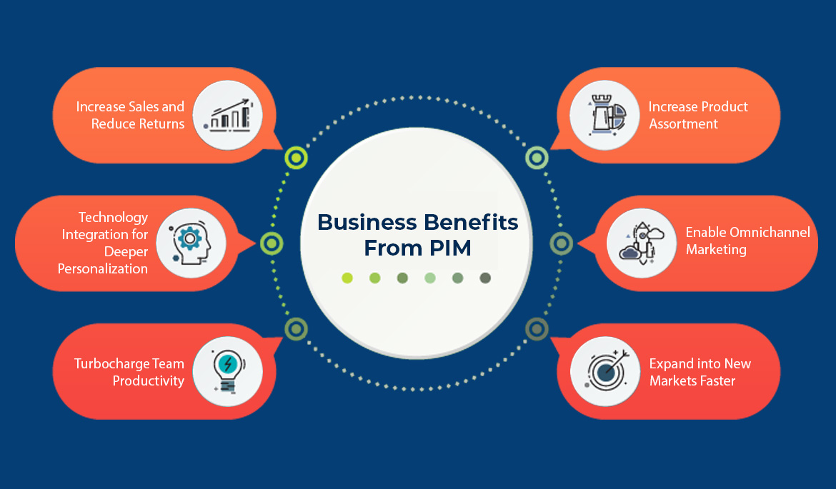 Top 4 Reasons Why PIM Is A Vital Part Of Any Business